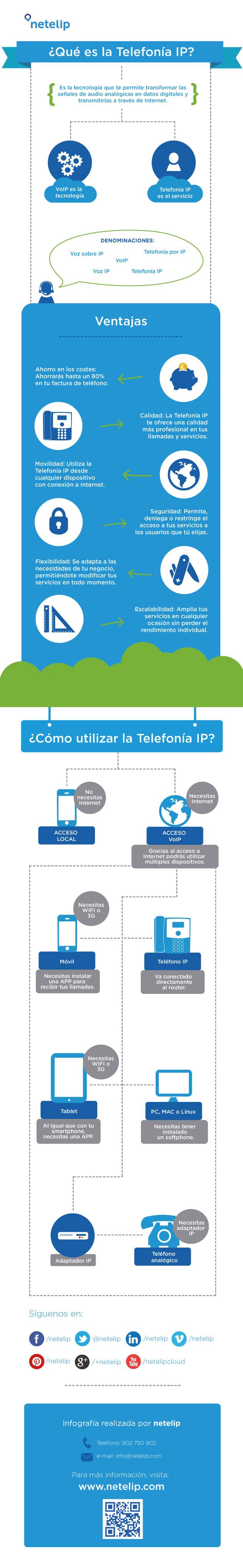 VoIP es la tecnología