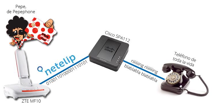 pepephone y netelip por 3G