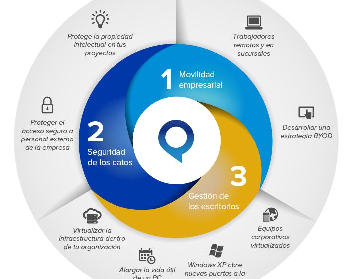 Virtualización de escritorios: el siguiente gran paso para la diferenciación