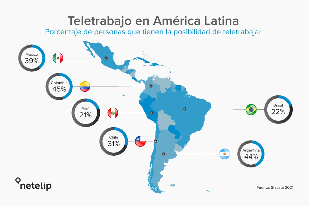 Teletrabajo en América Latina