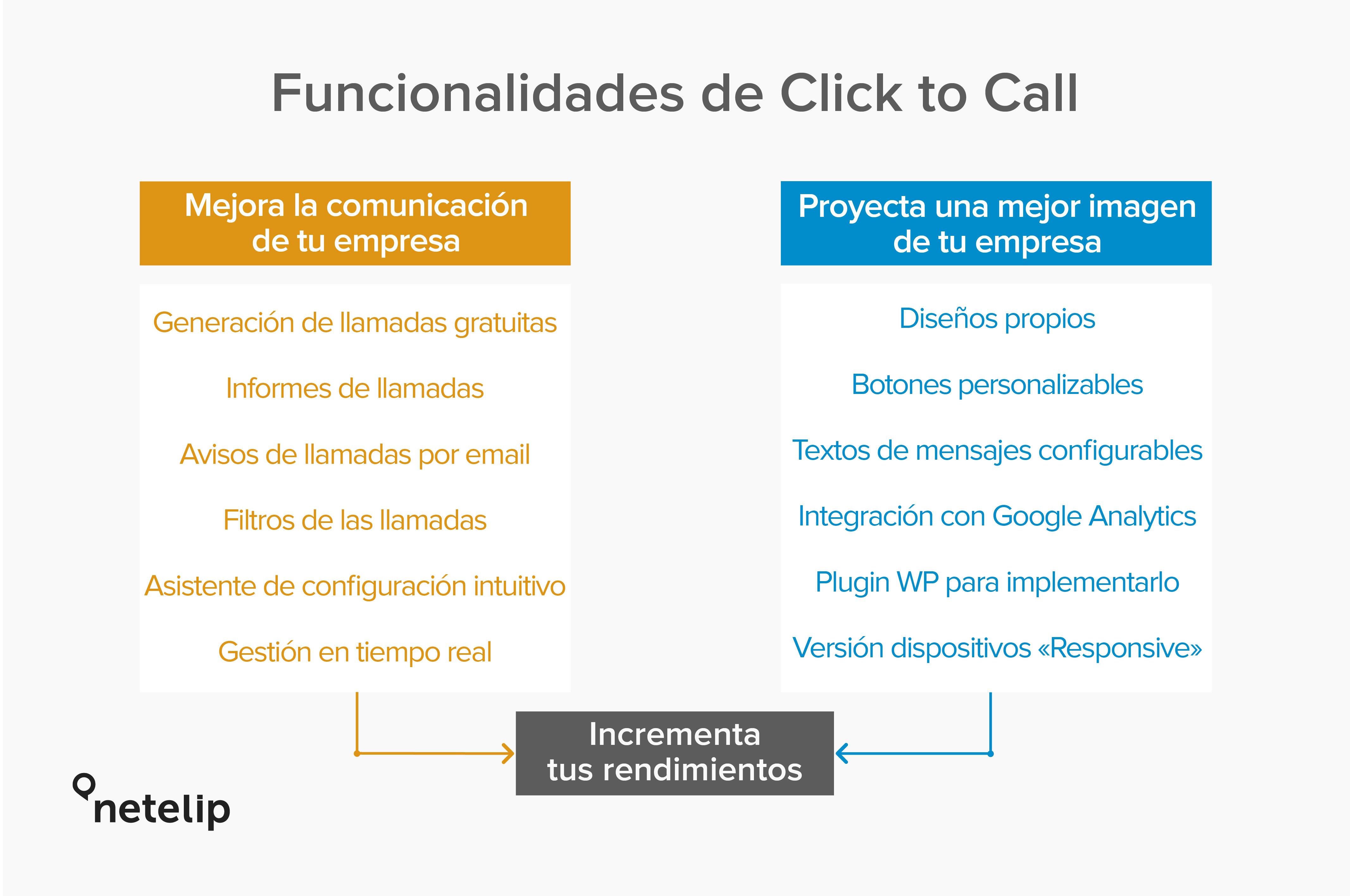 Click to Call dispone de muchas funcionalidades