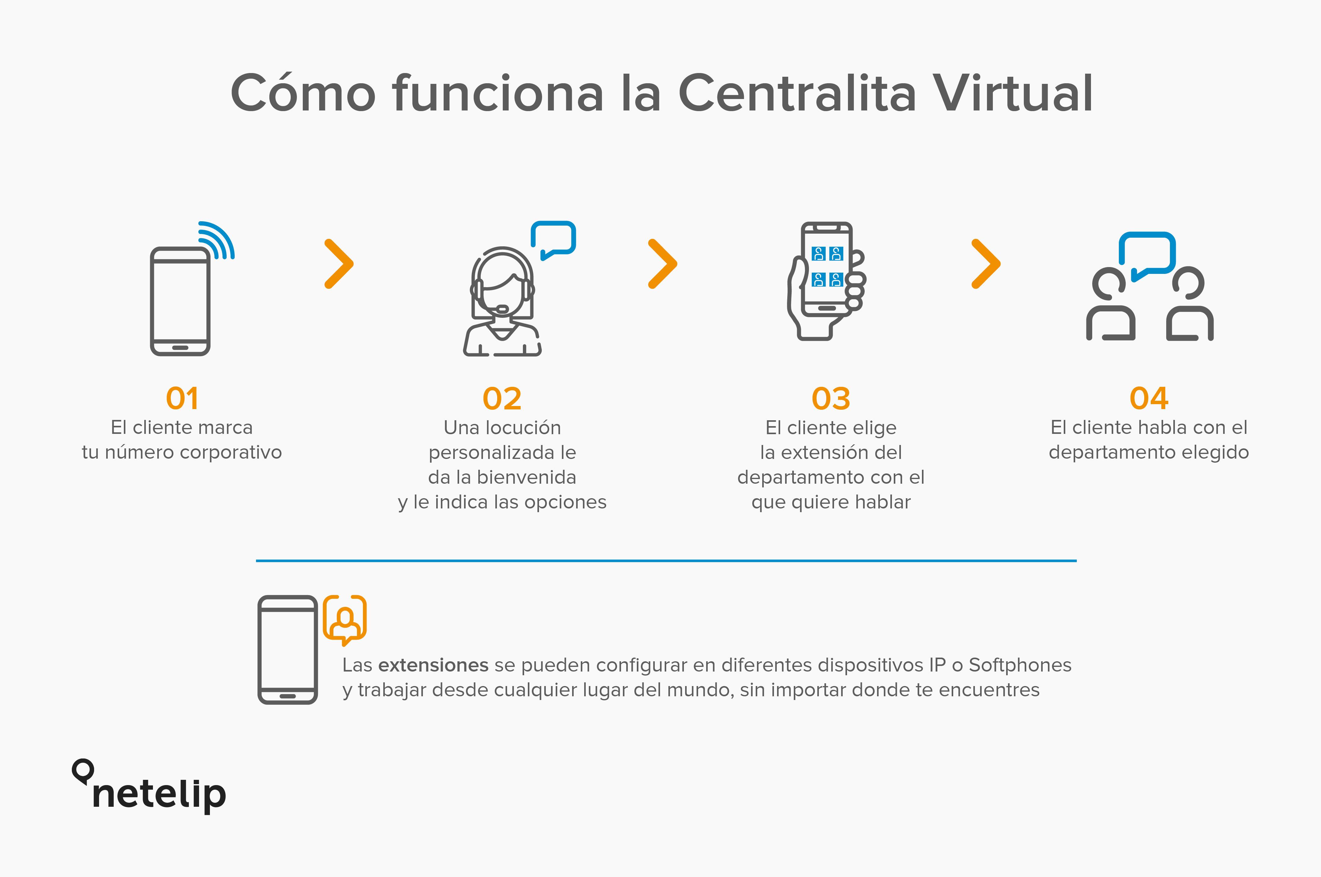 Funcionamiento de la Centralita Virtual de netelip