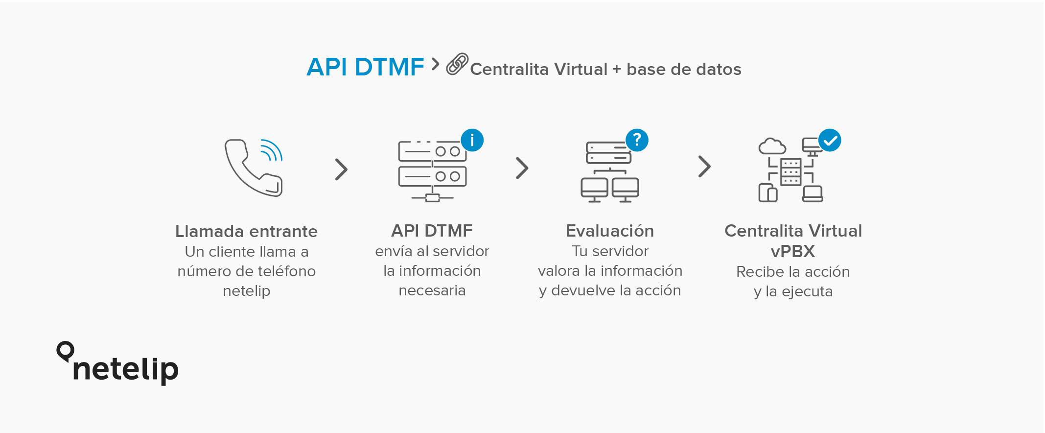 Explicación API DTMF