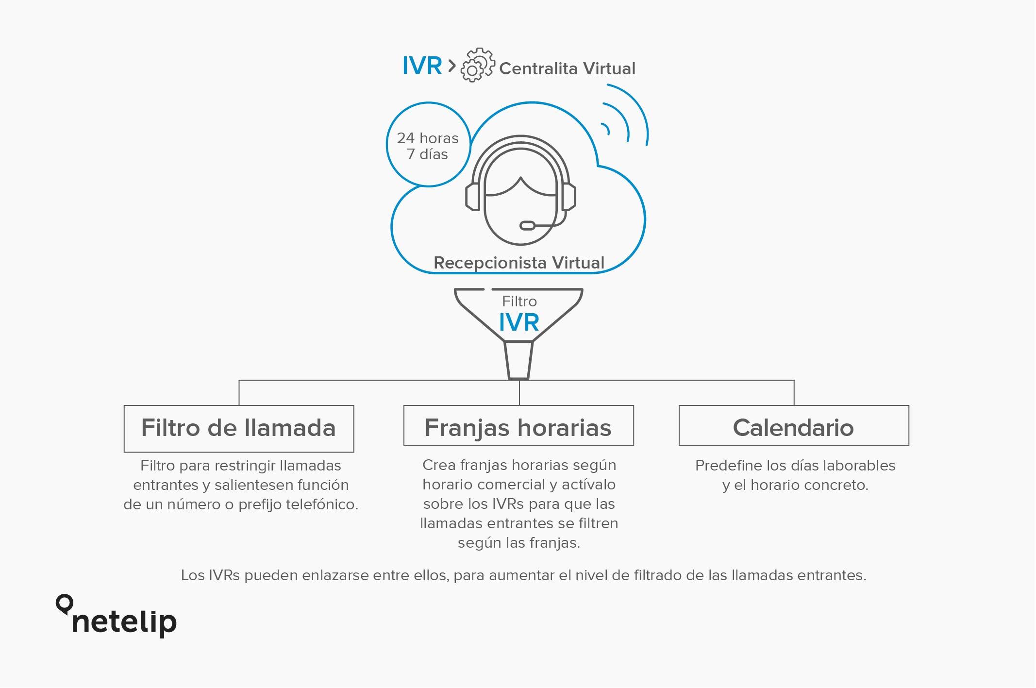 Explicación de un IVR