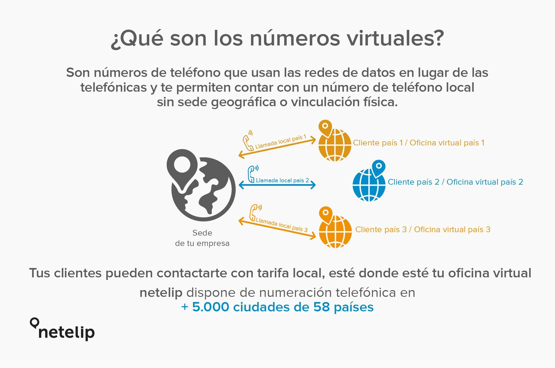 Números virtuales de netelip