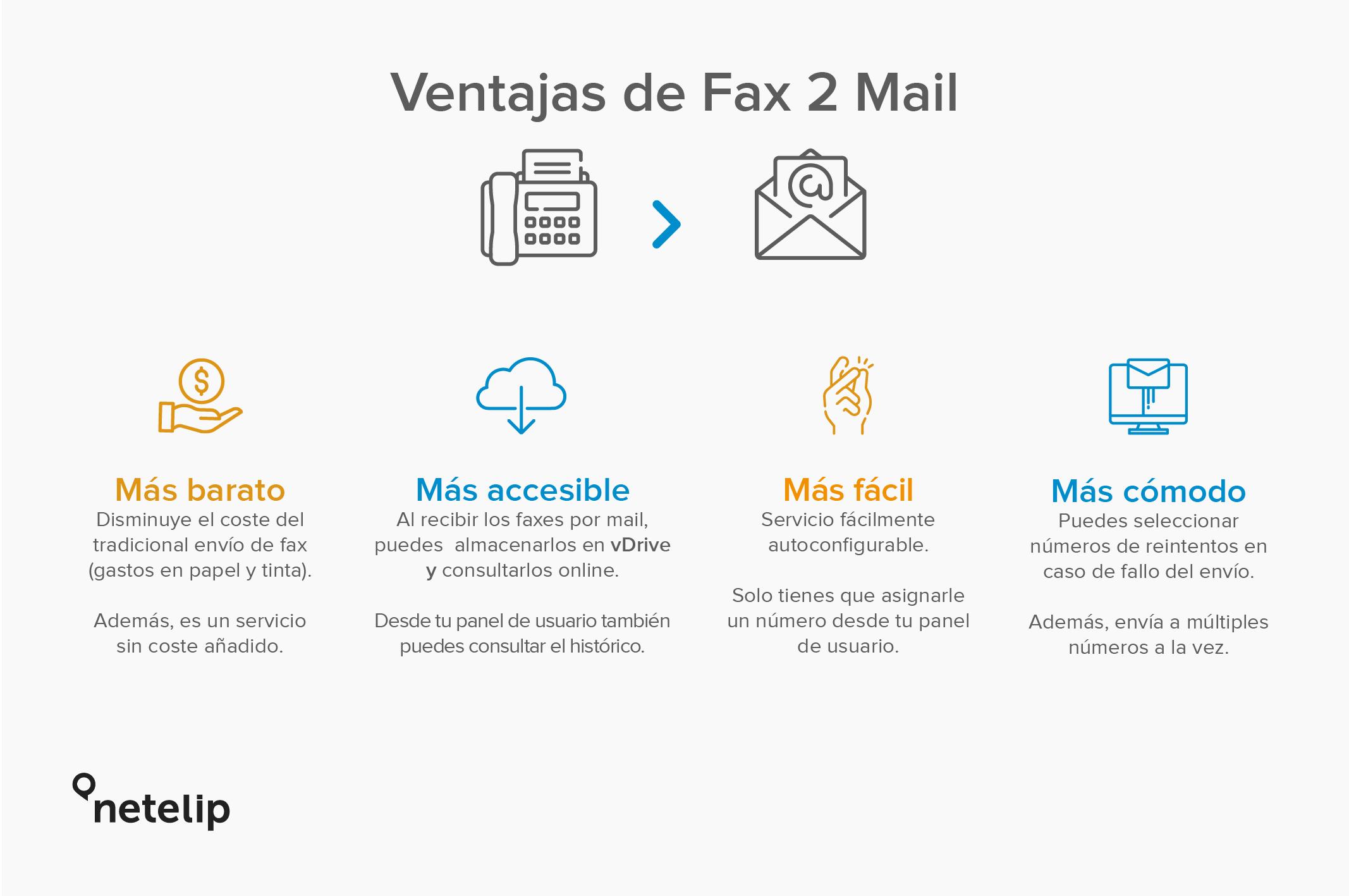 Las ventajas de Fax 2 Mail con netelip